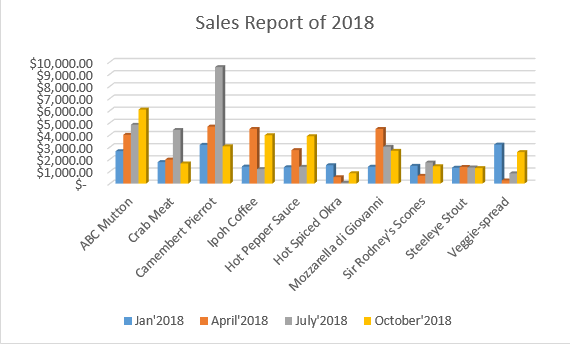sales report of 2018