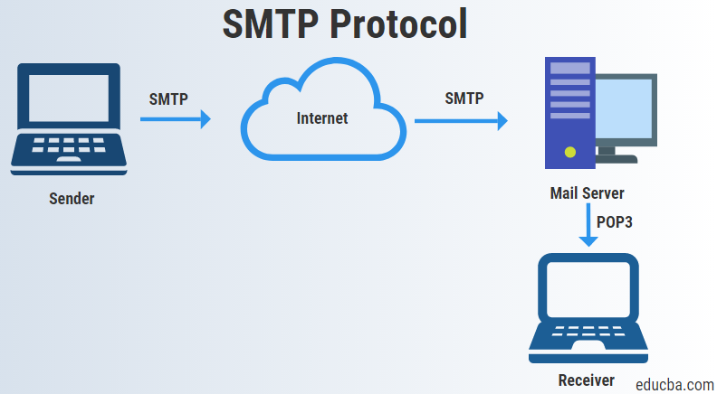 smtp protocol