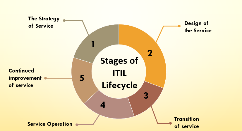 stages of ITIL Lifecycle