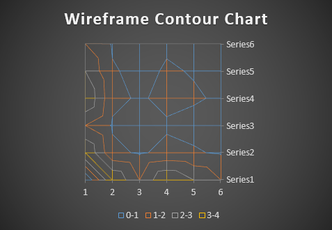 wireframe contour chart 1-4
