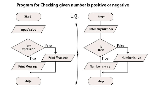 Checking given number is positive or negative