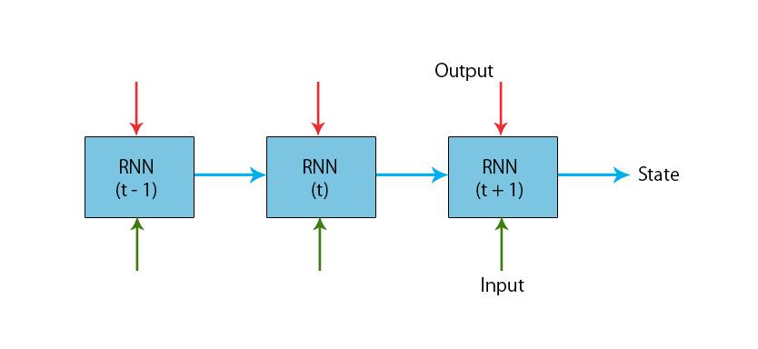 typical RNN model