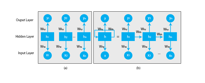 Working of Recurrent Neural Networks