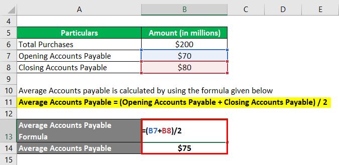 Accounts Payable Turnover Ratio-1.2