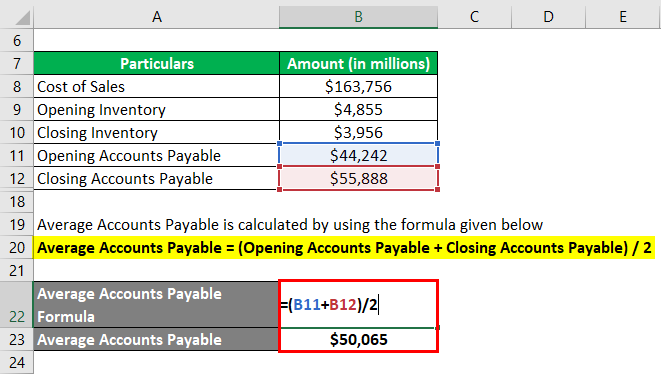 Accounts Payable Turnover Ratio-2.3