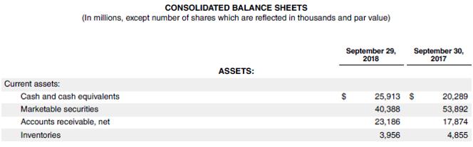 Accounts Payable Turnover Ratio-2.5