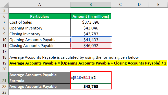 Calculation of Average Accounts Payable-3.3