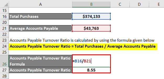 Accounts Payable Turnover Ratio-3.4