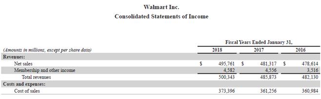 Accounts Payable Turnover Ratio-3.5