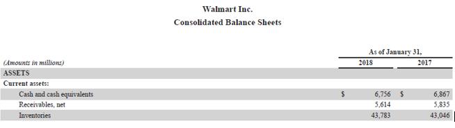 Accounts Payable Turnover Ratio-3.6