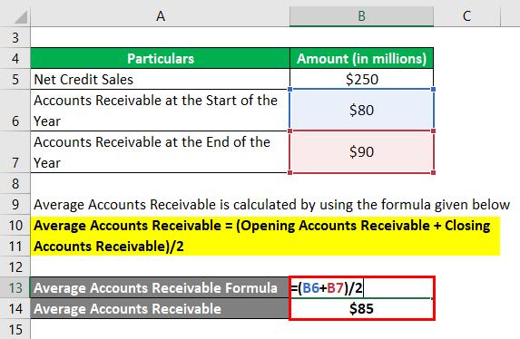 Average Accounts Receivable-1.2