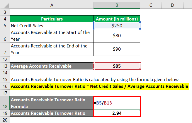 Accounts Receivable Turnover Ratio-1.3