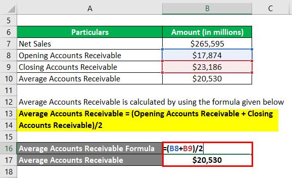 Average Accounts Receivable-2.2