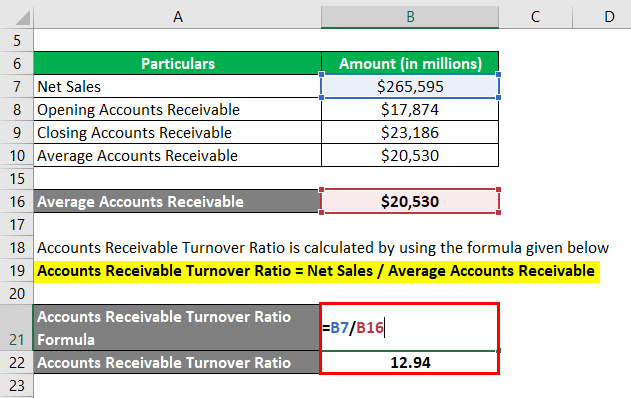 Accounts Receivable Turnover Ratio-2.3