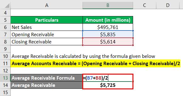 Average Receivables-3.2