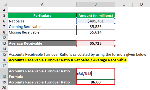 Accounts Receivable Turnover Ratio-3.3