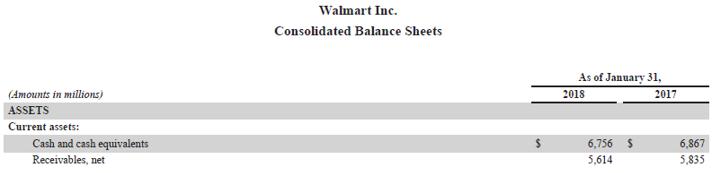 Walmart Inc. consolidated balance sheet