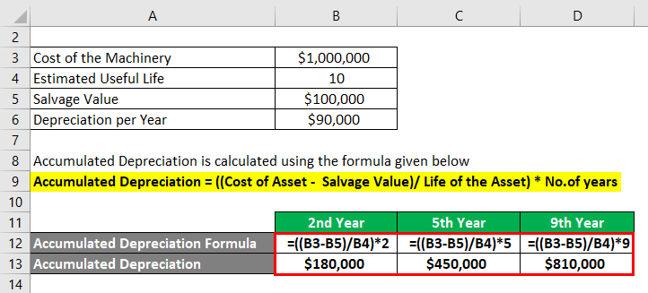 Accumulated Depreciation Formula-3.3
