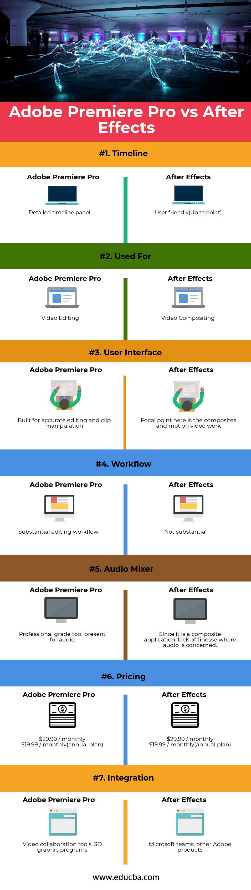 Adobe Premiere Pro vs After-Effects info