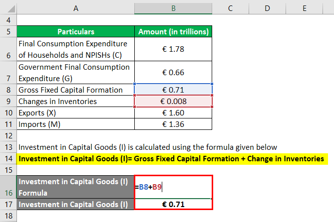 Calculation of Investment in Capital Goods-2.2