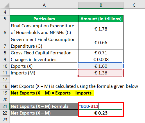 Calculation of Net Exports -2.3