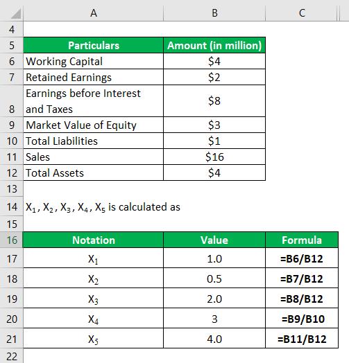 Altman Z Score-1.2