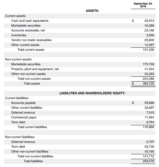Balance Sheet of Apple inc-3.3