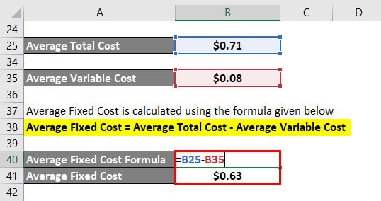 Average Fixed Cost Formula-2.5