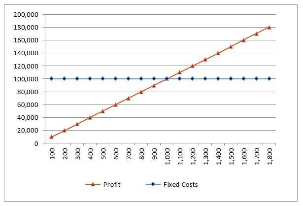 Average Fixed Cost Formula-3.2