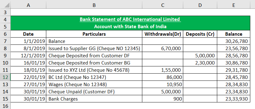 Bank Statement of ABC International Limited