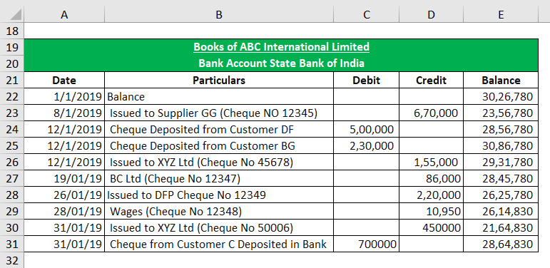Bank Account Ledger in the Books of ABC International Limited