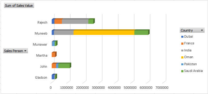 Bar Chart in Pivot Table