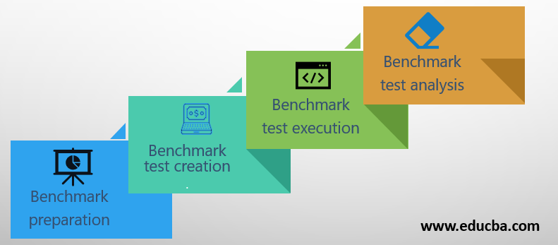 Benchmark testing techniques Phases