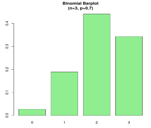 Binomial Distribution in R - Example 2 Output