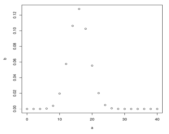 Binomial Distribution in R - Example 1 Output