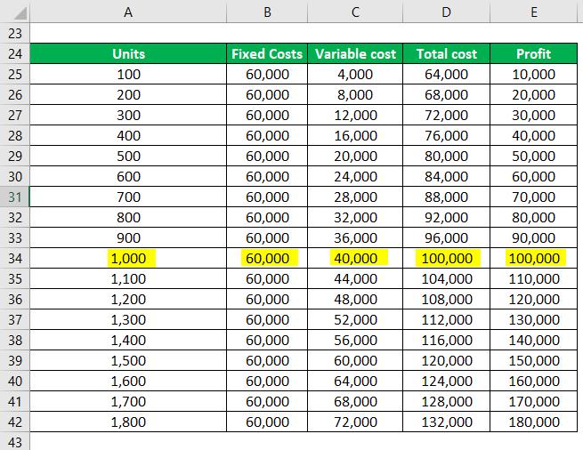 Break-Even Analysis Example-2.4