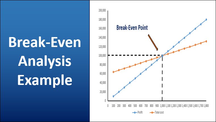 Break-Even Analysis Example