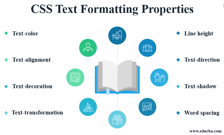 CSS Text Formatting Properties