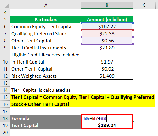 Calculation of Tier I Capital -2.2