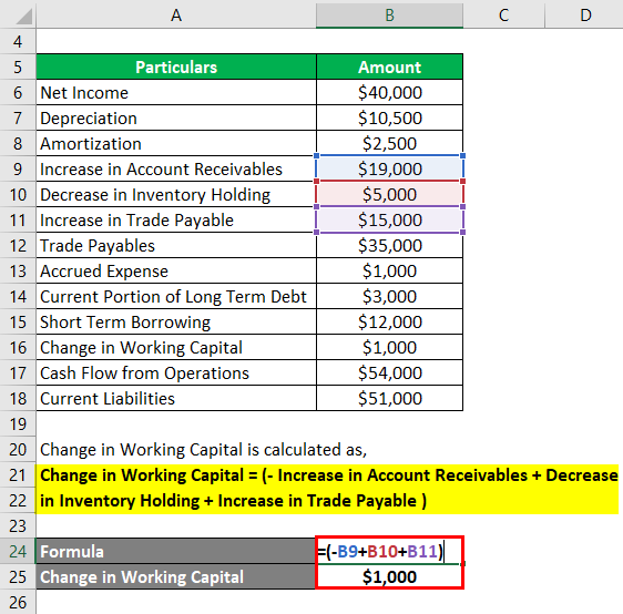 Calculation of Change in Working Capital -1.2