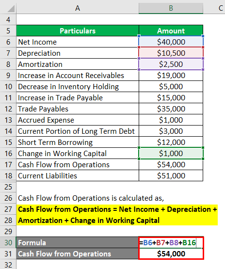 Cash Flow From Operations Ratio-1.3