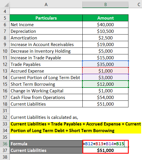 Calculation of Current Liabilities-1.4