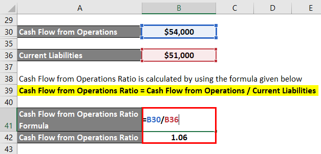 Cash Flow From Operations Ratio-1.5