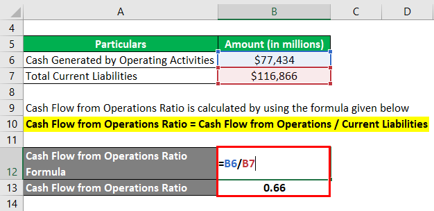 Cash Flow From Operations Ratio-2.2