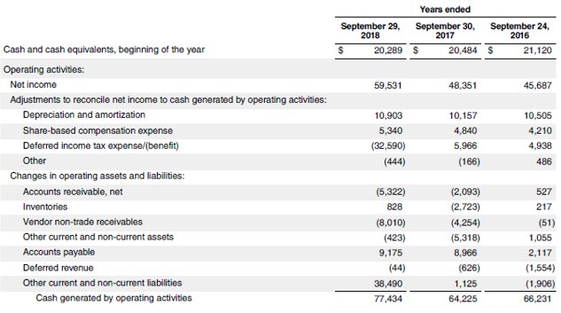 Cash Flow From Operations Ratio2