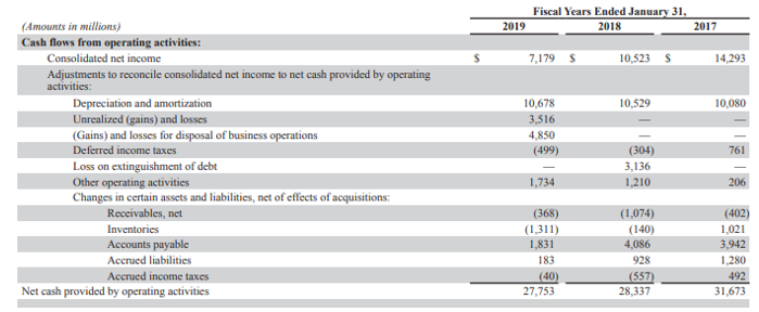 Cash Flow From Operations Ratio-3.5