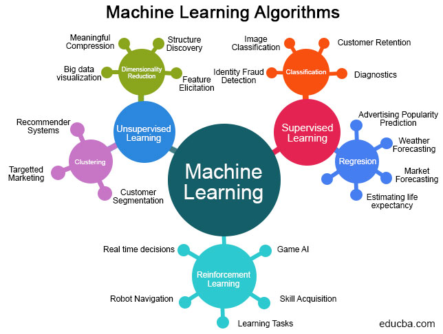 Categories-of-Machine-Learning