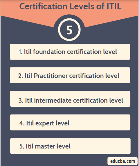 Certification Levels of ITIL
