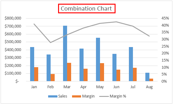 Combination Chart Title