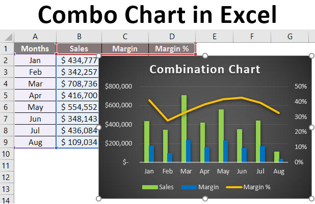 Combo Chart in Excel
